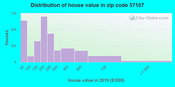 Zip code 57107 house/condo values in 2010