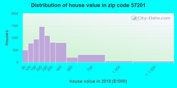 Zip code 57201 house/condo values in 2010