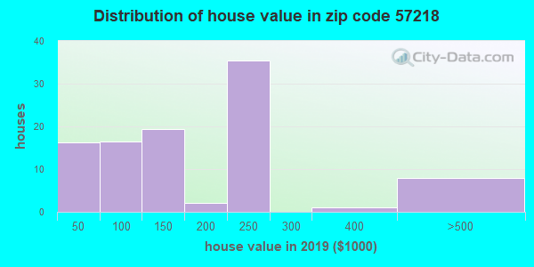 Estimate of home value of owner-occupied houses/condos in 2015 in zip code 57218