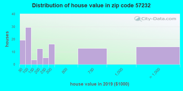 Zip code 57232 house/condo values in 2010