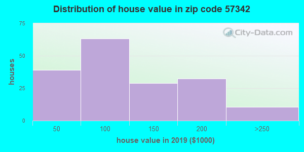 Zip code 57342 house/condo values in 2010