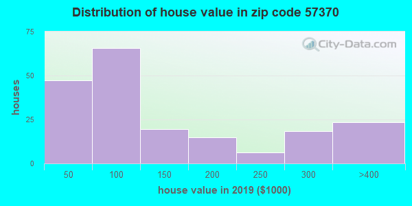 Zip code 57370 house/condo values in 2010