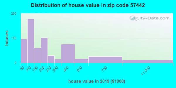 Zip code 57442 house/condo values in 2010
