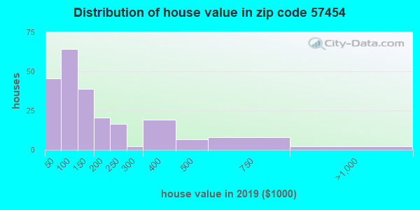 Zip code 57454 house/condo values in 2010