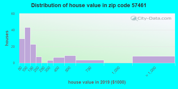Zip code 57461 house/condo values in 2010