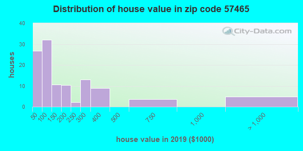 Zip code 57465 house/condo values in 2010