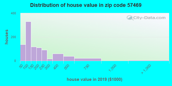 Zip code 57469 house/condo values in 2010