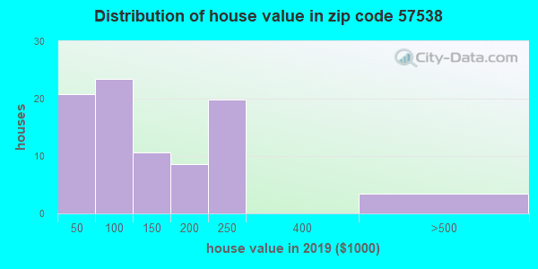 Zip code 57538 house/condo values in 2010