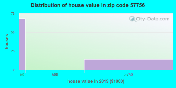 Zip code 57756 house/condo values in 2010