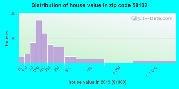 Zip code 58102 house/condo values in 2010