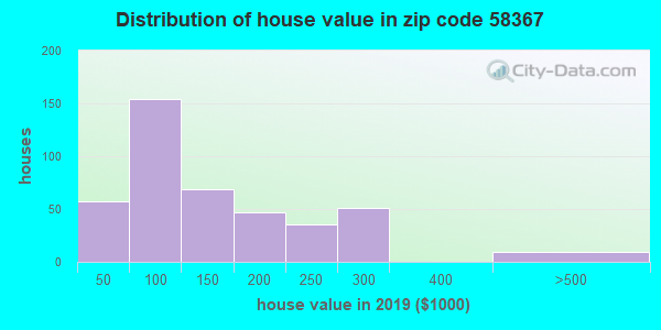 Zip code 58367 house/condo values in 2010
