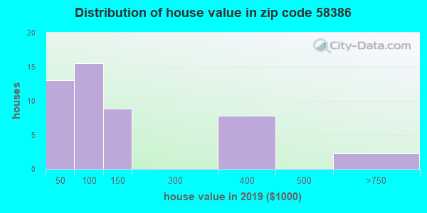 Zip code 58386 house/condo values in 2010