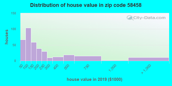 Zip code 58458 house/condo values in 2010