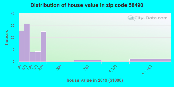 Zip code 58490 house/condo values in 2010
