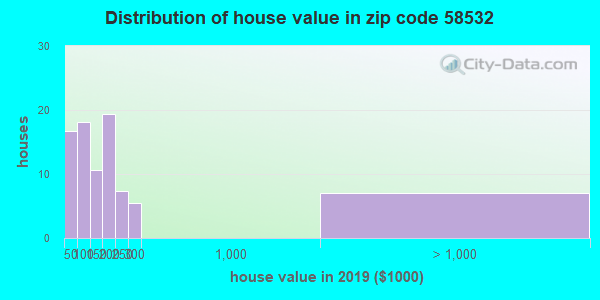 Zip code 58532 house/condo values in 2010