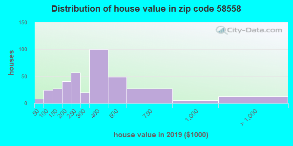 Zip code 58558 house/condo values in 2010