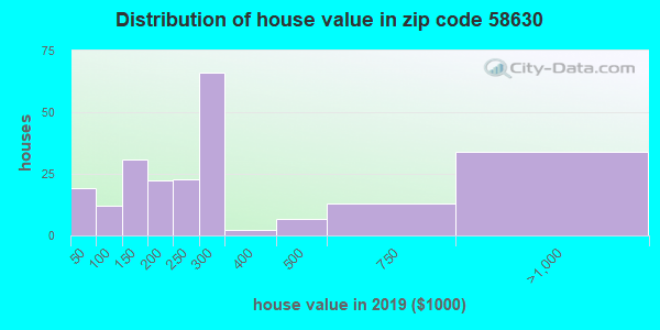 Zip code 58630 house/condo values in 2010