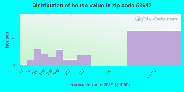 Zip code 58642 house/condo values in 2010