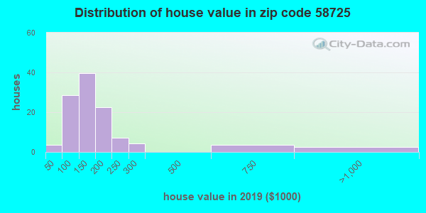 Zip code 58725 house/condo values in 2010