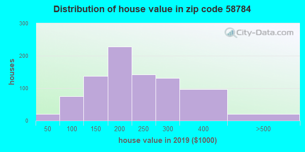 Zip code 58784 house/condo values in 2010