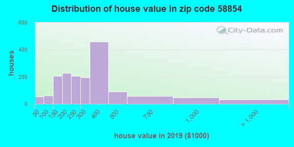 Zip code 58854 house/condo values in 2011