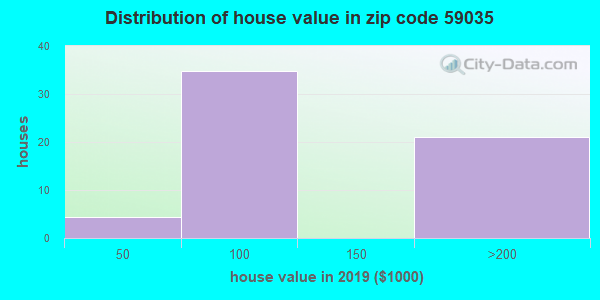 Zip code 59035 house/condo values in 2010