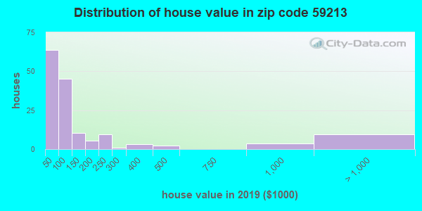 Zip code 59213 house/condo values in 2010