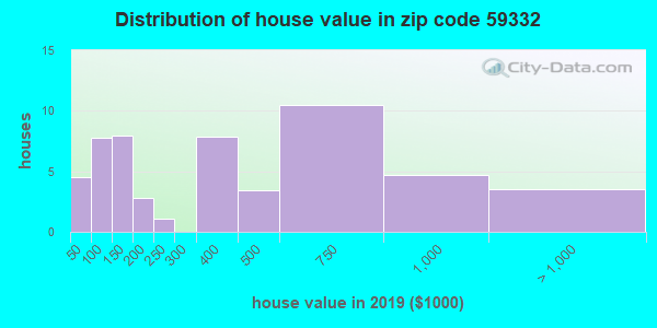 Zip code 59332 house/condo values in 2010