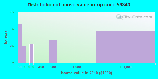 Zip code 59343 house/condo values in 2010