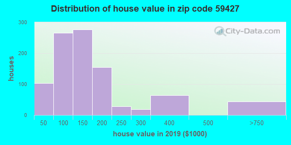 Estimate of home value of owner-occupied houses/condos in 2013 in zip code 59427