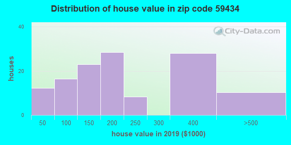 Zip code 59434 house/condo values in 2010