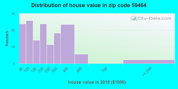 Zip code 59464 house/condo values in 2010