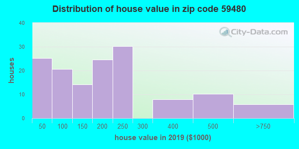 Zip code 59480 house/condo values in 2010
