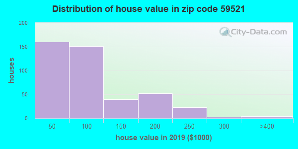 Zip code 59521 house/condo values in 2010