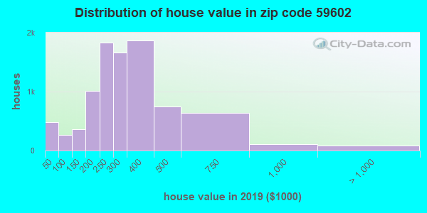 Zip code 59602 house/condo values in 2010