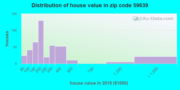 Zip code 59639 house/condo values in 2010