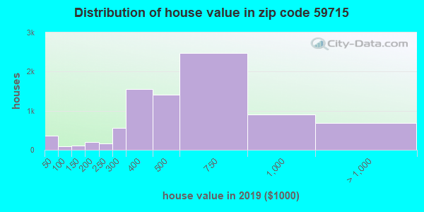 Zip code 59715 house/condo values in 2010