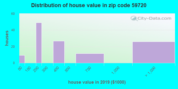 Zip code 59720 house/condo values in 2010