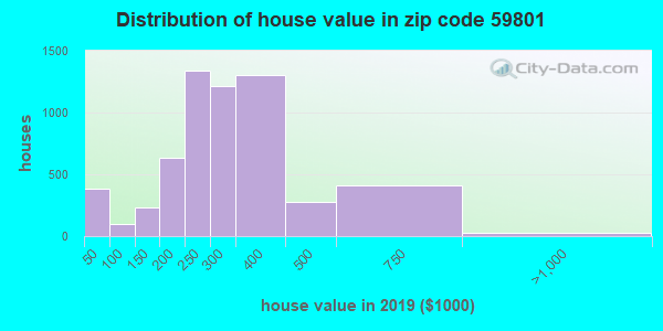 Zip code 59801 house/condo values in 2010