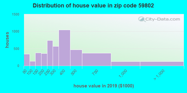 Zip code 59802 house/condo values in 2010