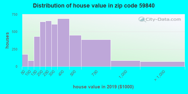Zip code 59840 house/condo values in 2011