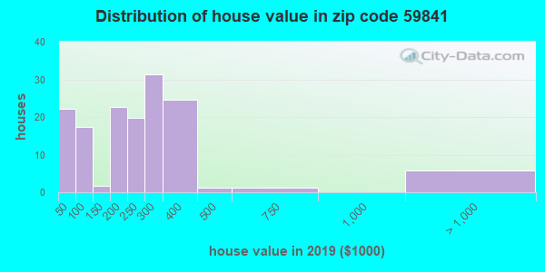 Zip code 59841 house/condo values in 2010