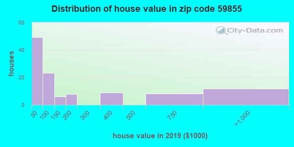 Zip code 59855 house/condo values in 2010