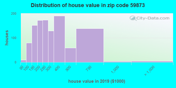 Zip code 59873 house/condo values in 2011
