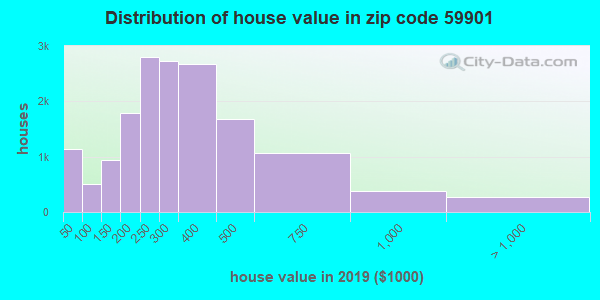 Zip code 59901 house/condo values in 2011