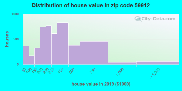 Zip code 59912 house/condo values in 2010
