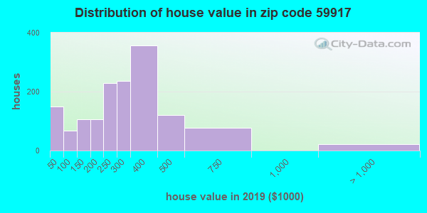 Zip code 59917 house/condo values in 2011