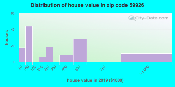 Zip code 59926 house/condo values in 2010