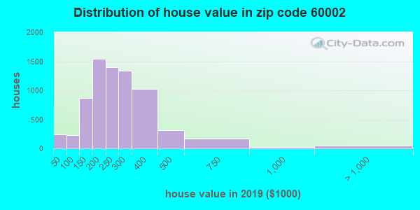 Zip code 60002 house/condo values in 2010