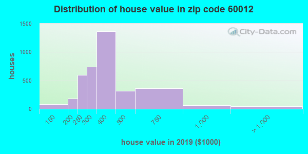 Zip code 60012 house/condo values in 2010
